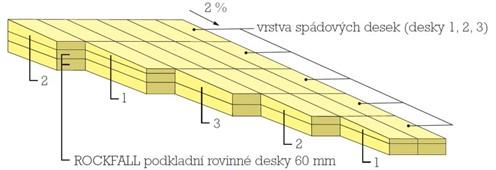 Minimální sklon ploché střechy folie