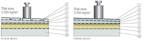 Hydroizolace terasy pod dlažbu